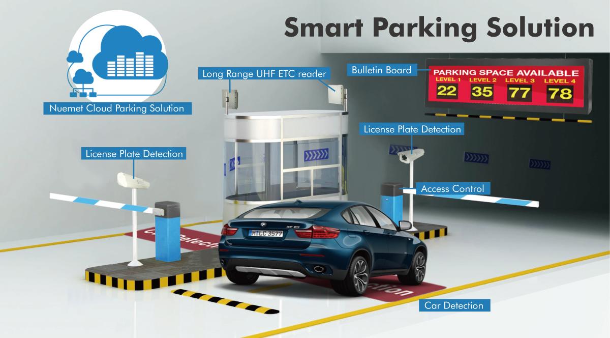 سیستم مدیریت پارکینگ هوشمند ، مدیریت پارکینگ ، سیستم مدیریت پارکینگ ، سیستم پارکینگ
