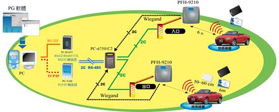 سیستم کنترل تردد (کنترل دسترسی) ، سیستم کنترل تردد (کنترل دسترسی) rfid اکنیو و پسیو