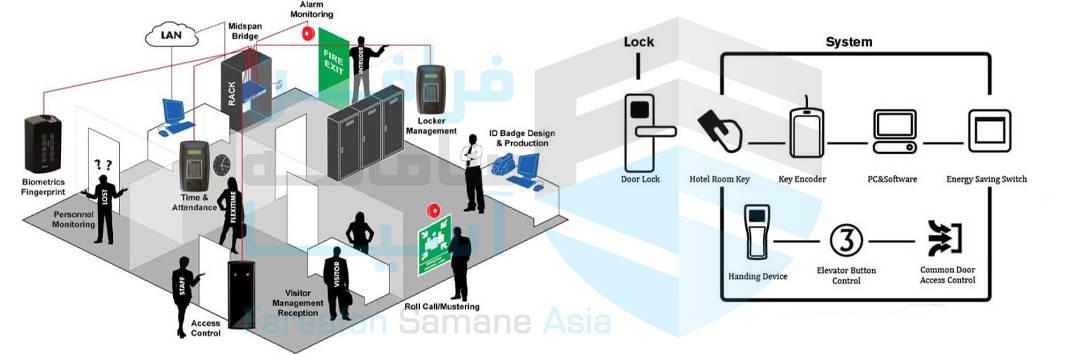 نحوه کار سیستم کنترل تردد ( اکسس کنترل )