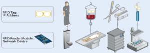rfid tag ، تگ rfid ، تگ rfid در پزشکی