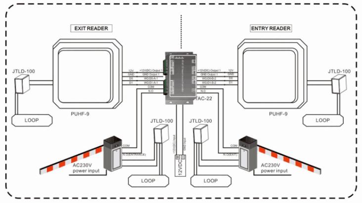ریدر برد بلند RFID ،انتن برد بلند UHF ، انتن برد بلند UHF (ریدر برد بلند RFID) ، سیستم پارکینگ ، تگ RFID ، تگ خوان