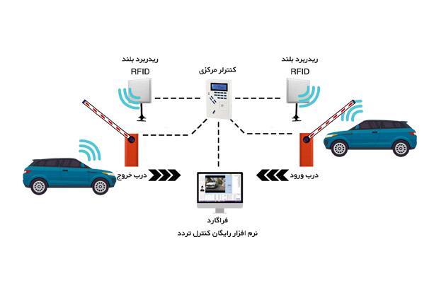 سیستم مدیریت پارکینگ هوشمند با استفاده از ریدر های برد بلند RFID