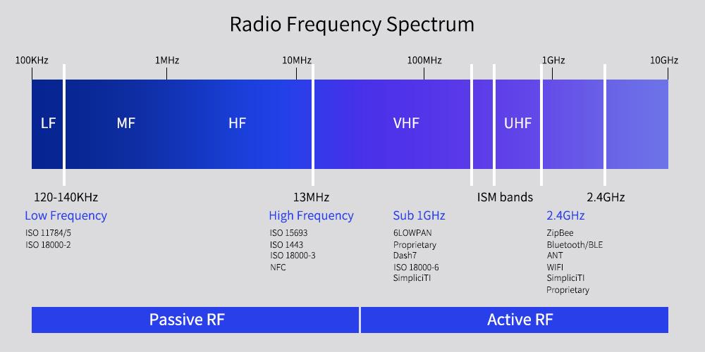فرکانس تگ rfid ، تگ برچسبی ، تگ برچسبی LF ، تگ برچسبی HF ، تگ برچسبی UHF ، تگ rfid (تگ برچسبی)